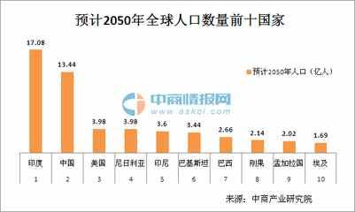 中国人口老龄化_2020 中国人口
