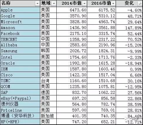 从TOP40 IT公司市值排行看行业趋势