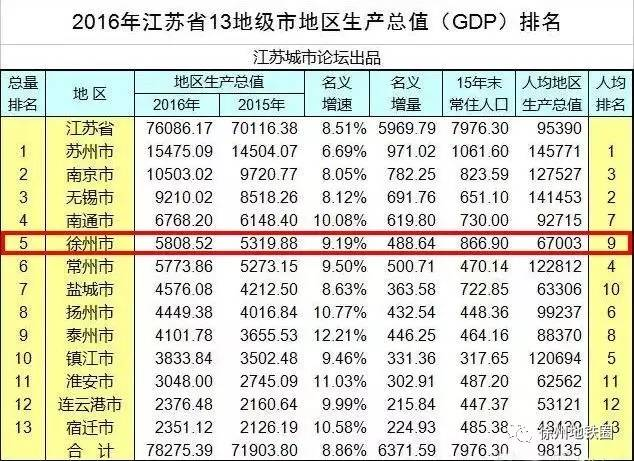2016中国城市GDP排名出炉,猜猜徐州排名第几