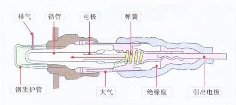 氧传感器内部结构与检测方法