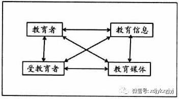 郭文革:网络课程类别分析 ——基于互联网教育传播模型的分析视角 - 思想家 - 教育科研博客
