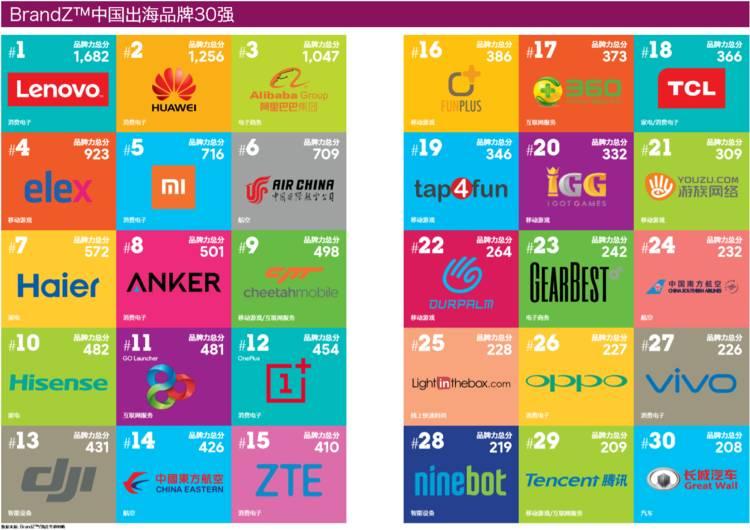 哪些中国品牌在海外真正有知名度?
