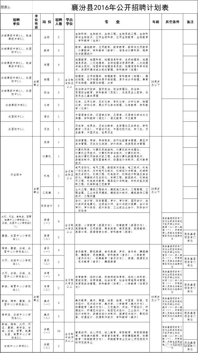 襄汾县v小学80名中小学、幼儿教师小学里长安公告图片