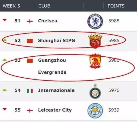 IFCStat排名 上海上港排名最高中国俱乐部 世界第52位