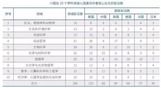 转帖:中国的科技水平到底有多高? - amen1523 - 雨山诗画