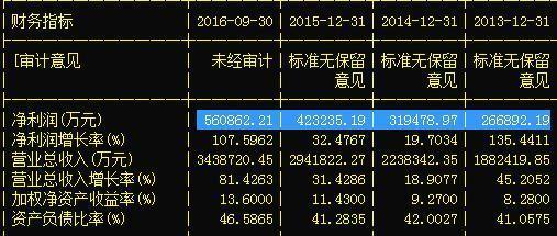 汽车第一股26跌至4,狂增9亿+净利翻980%,目标45