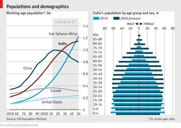 印度劳动人口_小米 摩托罗拉分别进军印度 谁更受印度的欢迎