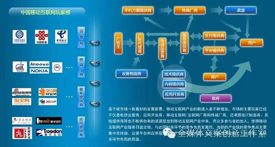 第二章 移动互联网产业链与价值链