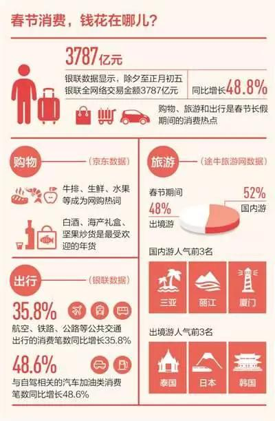 这个春节你花了多少钱?中国人的消费清单出炉…