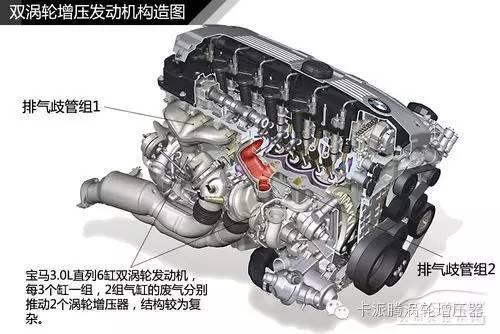 汽车窝轮增压的工作原理_浅谈涡轮增压工作原理 涡轮怎样进行增压