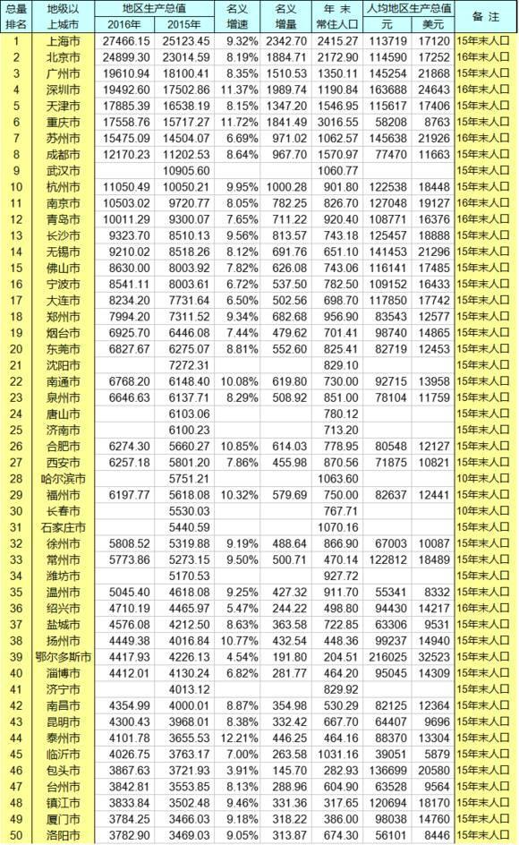 全国gdp排行榜_2016全国各省市GDP排行榜出炉,你的家乡排第几