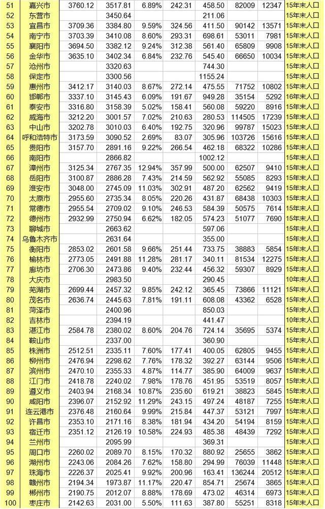 1978年全国gdp排行前50_深圳VS上海,10年间深圳GDP能否超越上海