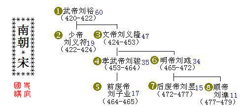 亲手绘制中国皇帝世系表,一目了然读史好帮手