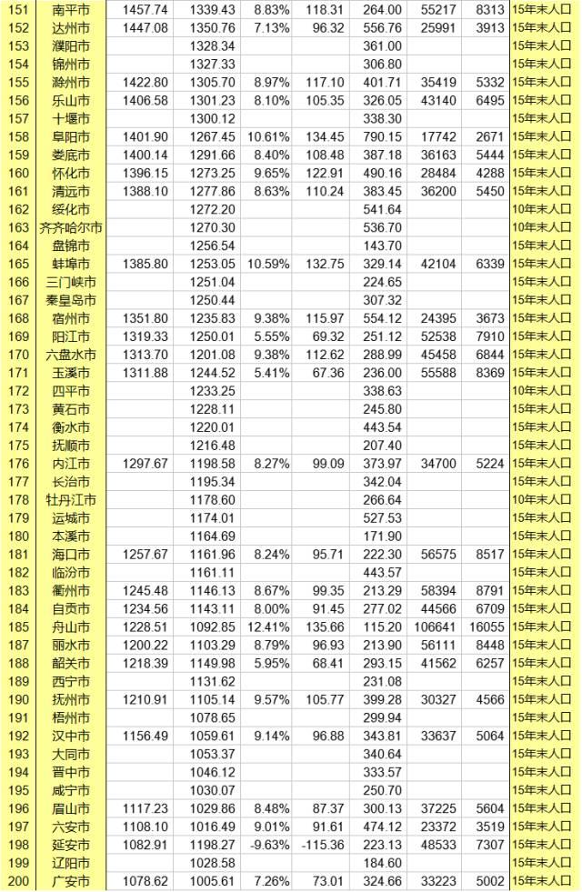 2021广元gdp排行榜_2021年,各省市最新GDP排行榜