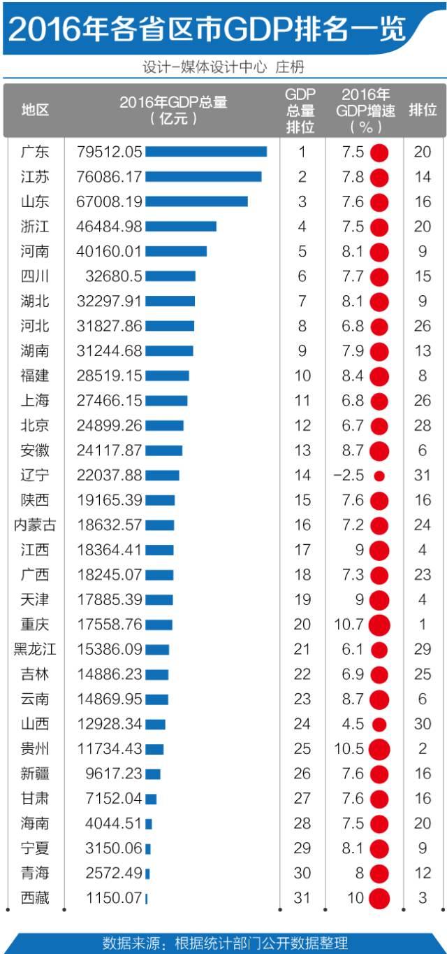 2021中国各省经济总量排名_中国各省面积排名