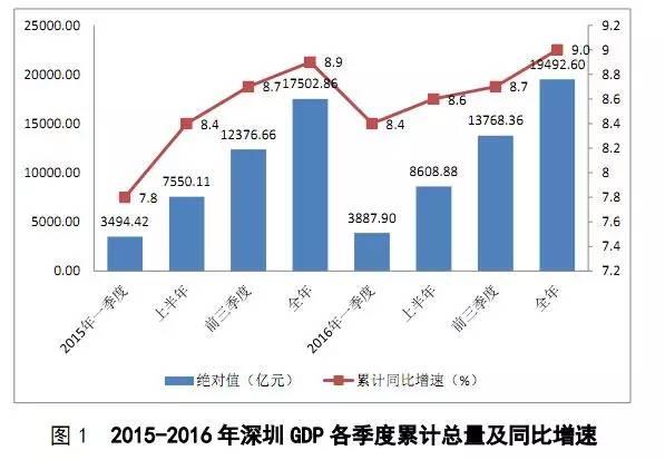 实现gdp_成绩单出炉 惠阳区前三季GDP增速领跑各县区,大亚湾区招商引资成效明显