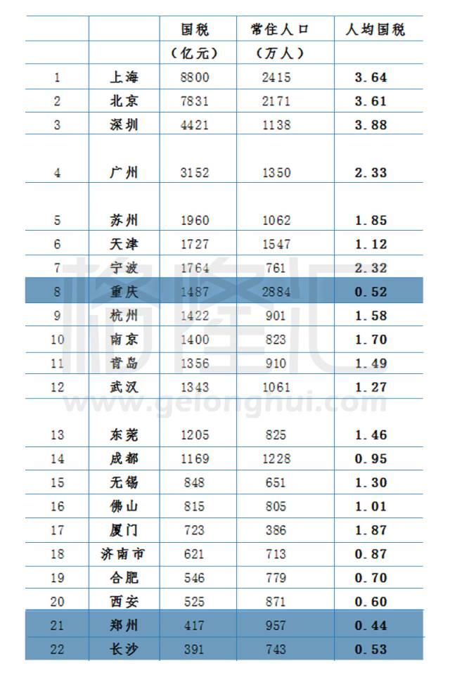 全国各市均gdp排名_全国gdp排名市