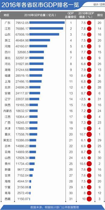 河南各县gdp_2017上半年河南18市GDP排行榜 洛阳1908亿居第二
