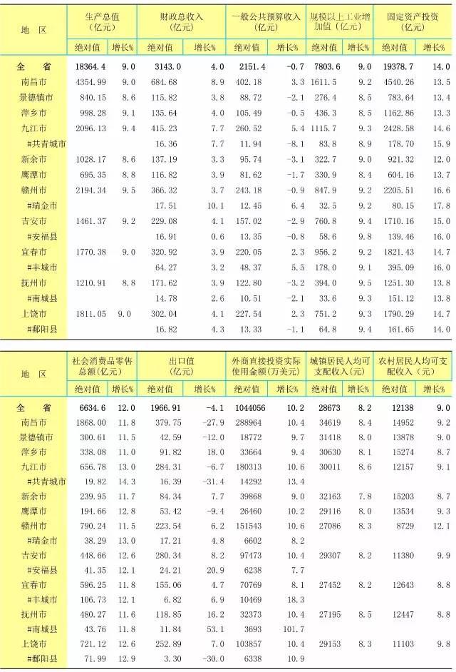 南昌人均收入_南昌起义
