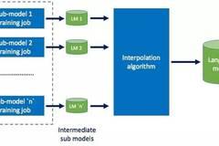 深度 Facebook官方详解:使用Apache Spark进行大型语言模型训练