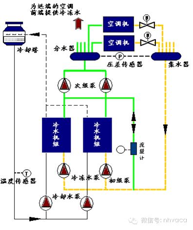 空调系统的末端装置,风机盘管一般均可以调节其风机转速(或通过旁通阀图片