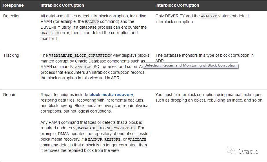 Oracle数据库怎样做备份数据的无效性校验?