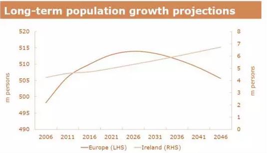 人口增长_人口增长预测