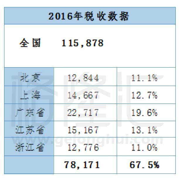 江苏的gdp有多少水分_朱天 中国GDP数据的几个认识误区