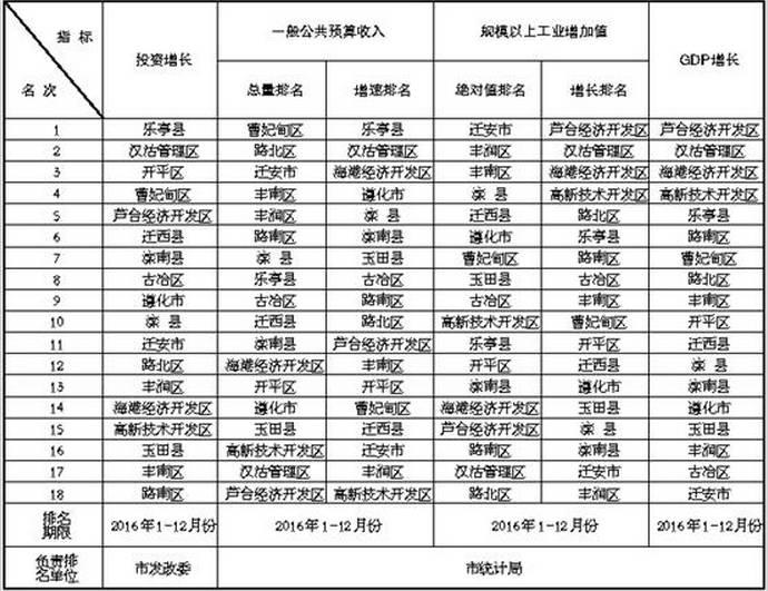 唐山 gdp_厉害了,我的唐山 人均GDP超过全国二十几个省,包括广东