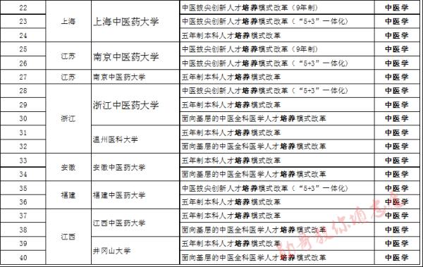 中医学专业排名,中医学专业哪个大学好