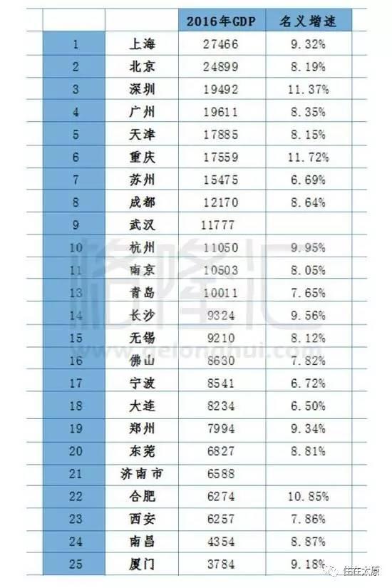 地方gdp怎么算_25省份前3季度GDP之和超全国总量 京沪增速垫底
