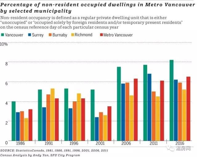 温哥华人口_温哥华生活成本世界第二贵!2030年素里人口总数预计将超过温哥华