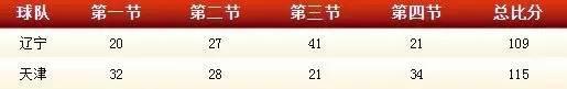 过节前的天津男篮惹不起,这次轮到了辽宁队……(文末附抽奖结果)