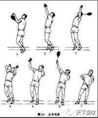 图解羽毛球吊球技术