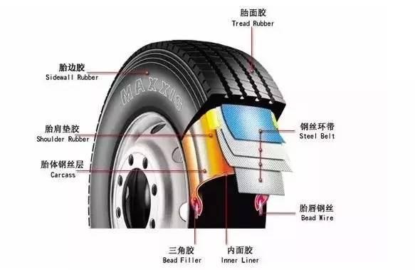 轮胎气压要注意图片
