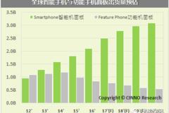 2016年全球功能手机用液晶面板出货量8.4亿片