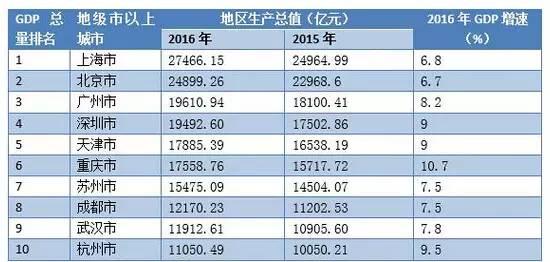 中国gdp水分有多大_中国各城市GDP水分多大 这对买房很有影响
