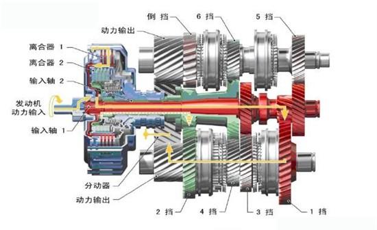 盘点世界三大变速箱供应商,竞争惨烈!图片