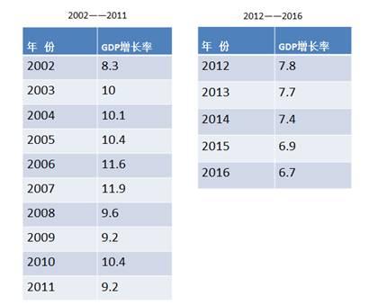 中国历年gdp增长率_中国gdp增长率