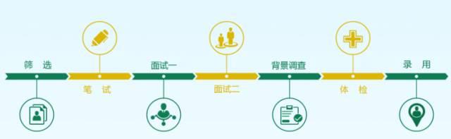 """2017中国邮政集团""""千人引进工程""""招聘公告"""
