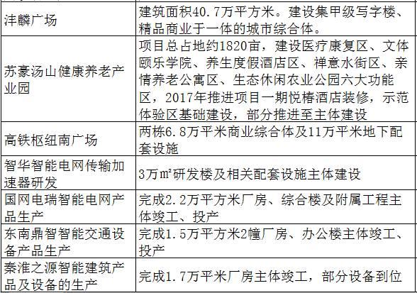 重磅!江苏2017重大项目今集中开工,南京120项目全披露,规模全省最大!