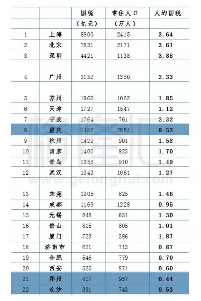 2021中国各市gdp_2020gdp中国各省排名