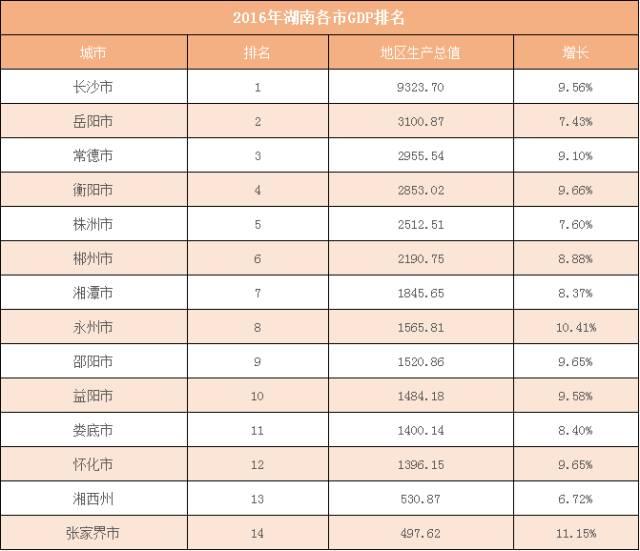 2019湖南各市gdp排名_湖南2018gdp排名图片