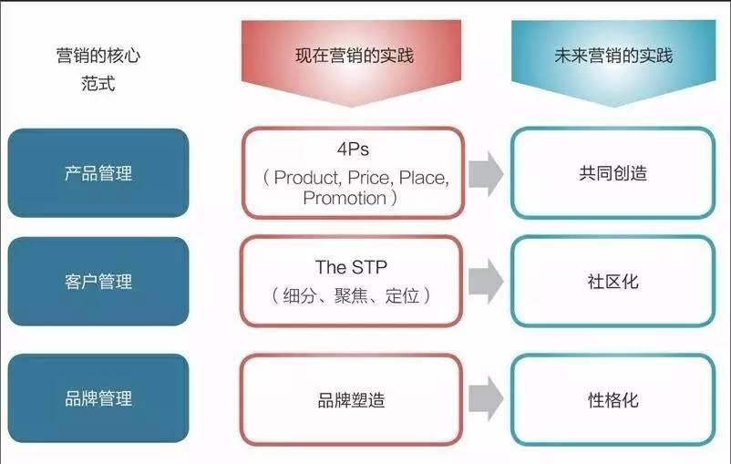 数字时代营销战略的转型方法论
