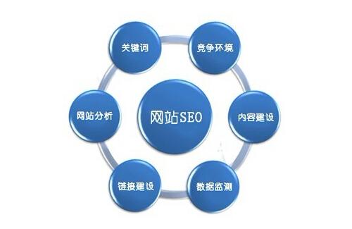 seo内链优化方法_如何通过爱站优化seo_站内优化seo