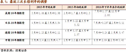 2013宏观经济走势_招商宏观中美长债利率走势的三个新动向——轩言·数语系列...