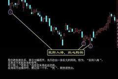 民间股王透露出了绝佳买卖法,散户必学的买卖法