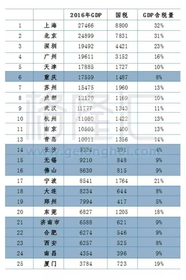 苏州 gdp 排名_苏州gdp全国排名2018 苏州人均gdp全国排名