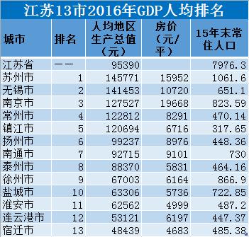 人均gdp排名_人均耕地面积排名图片