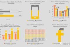 社交媒体和移动端视频发展报告